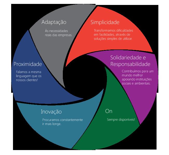 Valores - Solvang Sistemas Informáticos - Empresa de Software